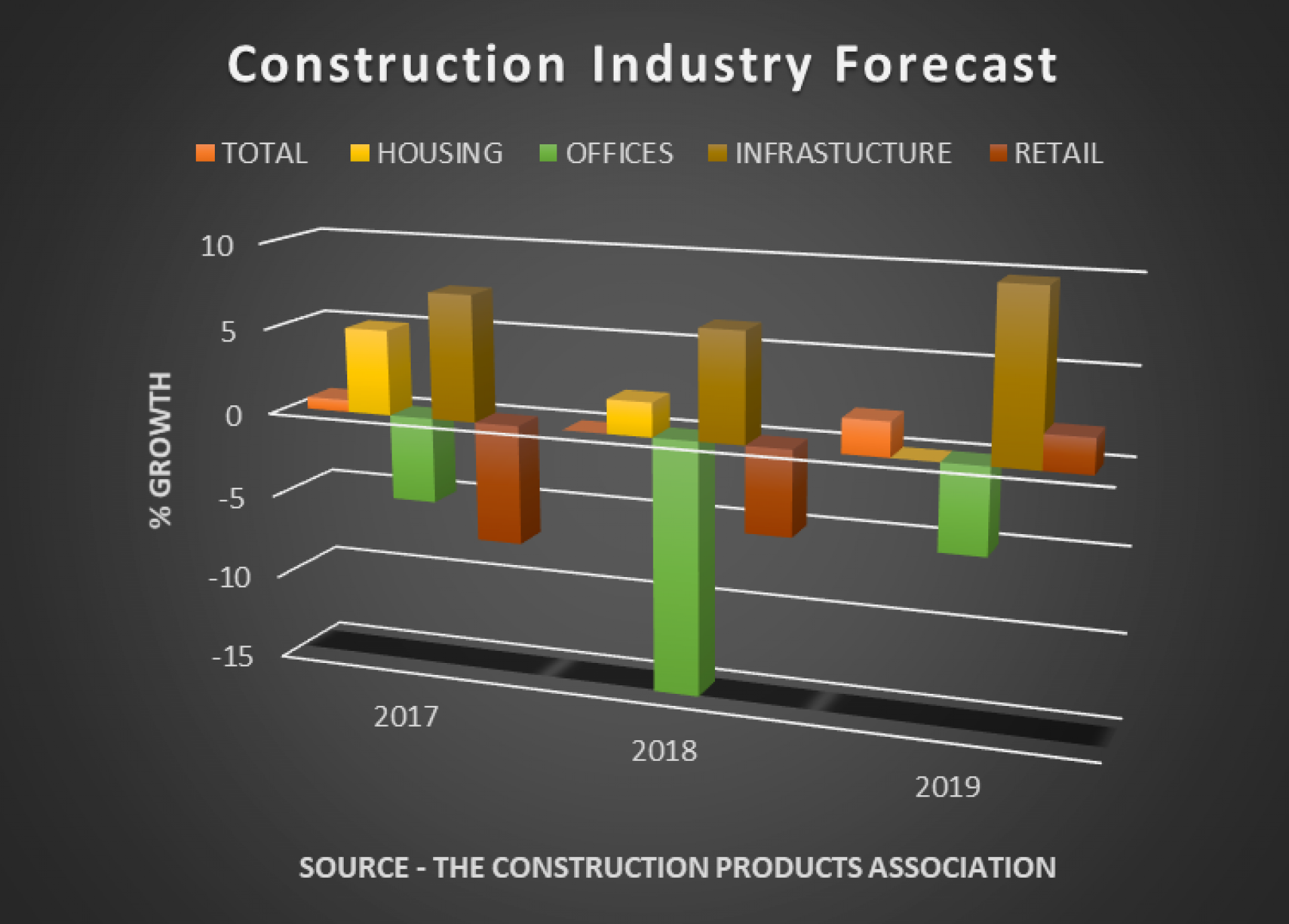 Forecast - construction 2017 -19.png